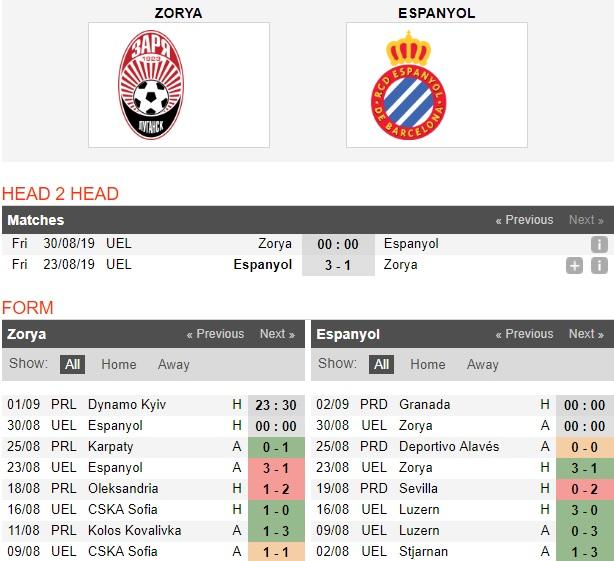 Zorya-vs-Espanyol-kho-ngang-cao-dau-00h00-ngay-30-8-cup-c2-chau-au-uefa-champions-league-play-off-4
