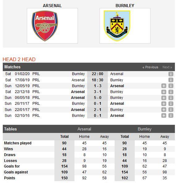 arsenal-vs-burnley-diem-tua-lich-su-18h30-ngay-17-08-ngoai-hang-anh-premier-league-4