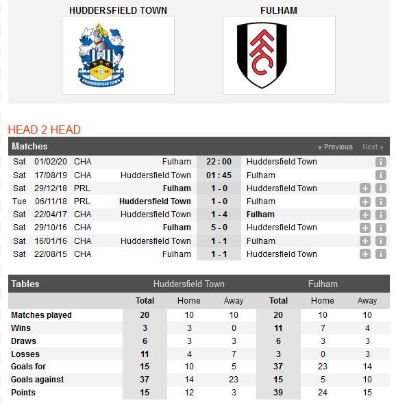 huddersfield-vs-fulham-khach-lan-chu-01h45-ngay-17-08-hang-nhat-anh-championship-4