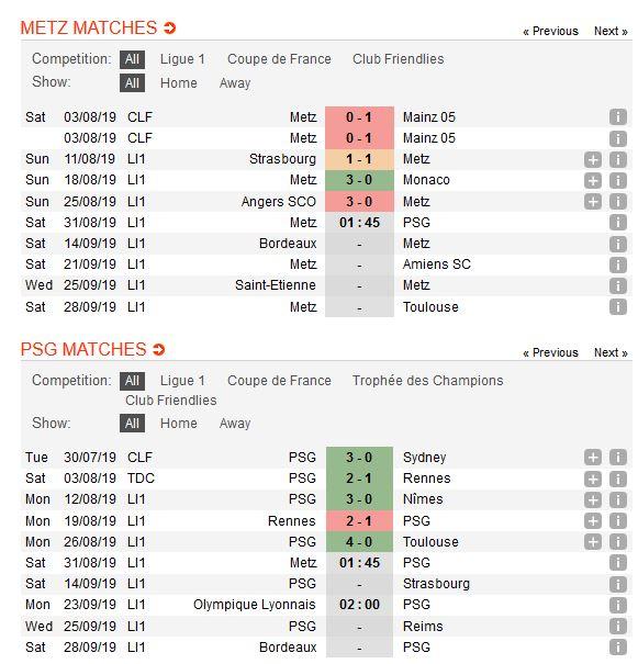 metz-vs-psg-bat-nat-tan-binh-01h45-ngay-31-08-giai-vdqg-phap-ligue-1-1