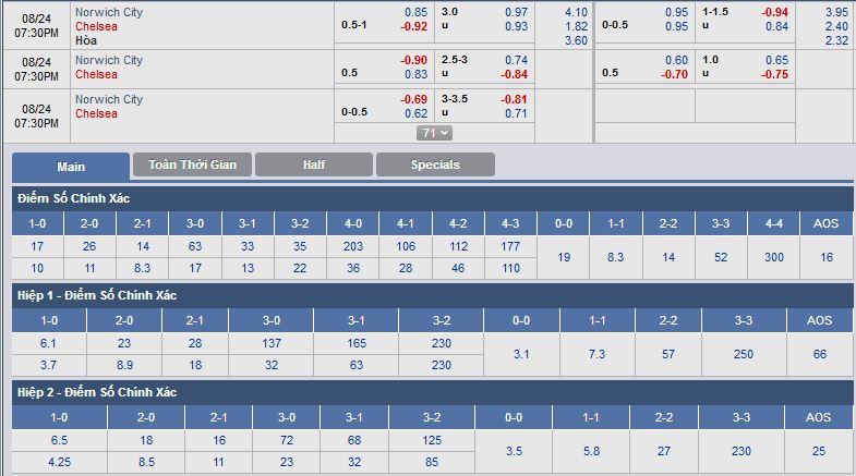 norwich-vs-chelsea-chu-nha-co-diem-18h30-ngay-24-08-giai-ngoai-hang-anh-premier-league-4