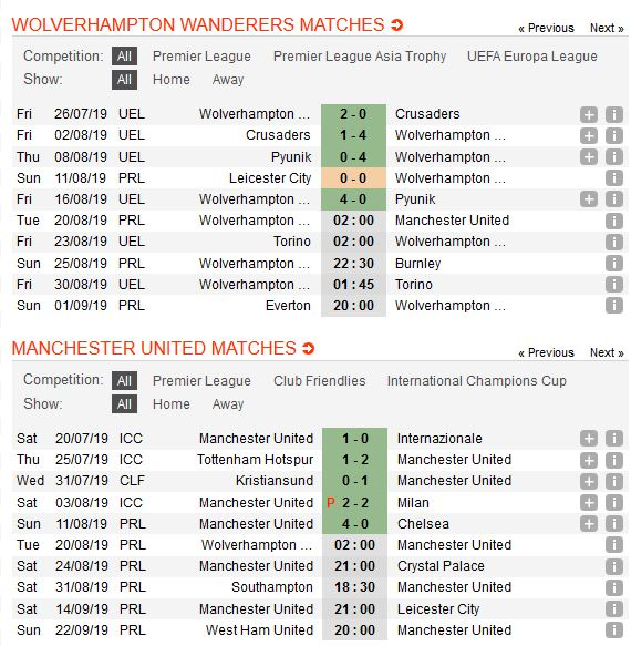 wolves-vs-man-united-be-nanh-bay-soi-02h00-ngay-20-08-ngoai-hang-anh-premier-league-3
