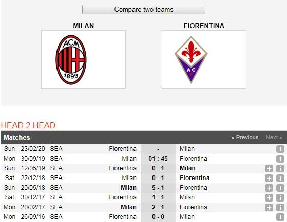 AC Milan-vs-Fiorentina-khach-pha-dop-01h45-ngay-30-9-giai-vdqg-tay-ban-nha-spain-primera-laliga-5