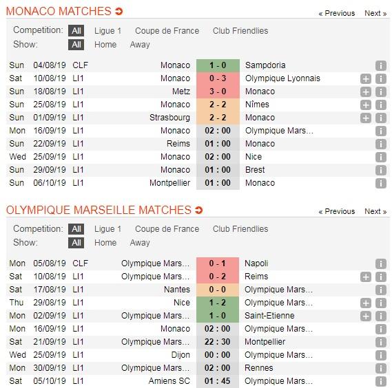 AS-Monaco-vs-Olympic-Marseille-Khach-lan-chu-02h00-ngay-16-9-Giai-VDQG-Phap-Ligue-1-5
