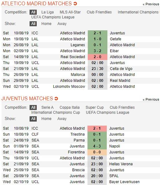 Atletico-Madrid-vs-Juventus-hiem-dia-Wanda-Metropolitano-02h00-ngay-19-9-cup-c1-chau-au-uefa-champions-league-3