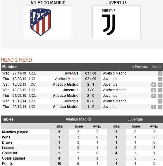 Atletico-Madrid-vs-Juventus-hiem-dia-Wanda-Metropolitano-02h00-ngay-19-9-cup-c1-chau-au-uefa-champions-league-4