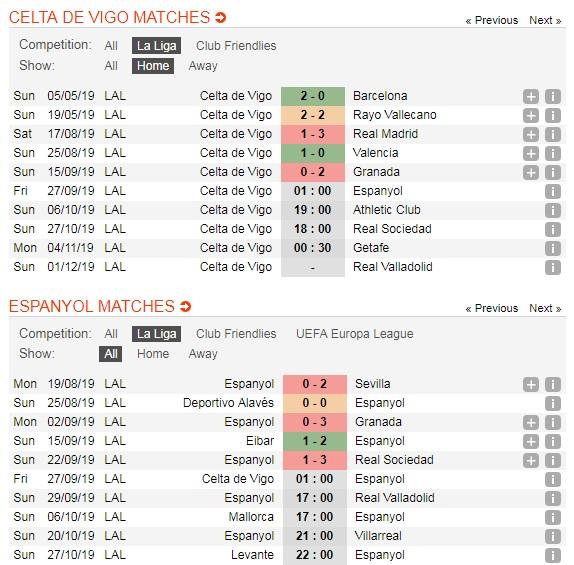 Celta-Vigo-vs-Espanyol-Loi-the-san-nha-01h00-ngay-27-9-giai-VDQG-Tay-Ban-Nha-La-Liga-5