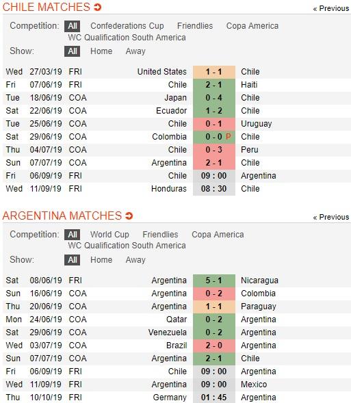 Chile-vs-Argentina-vang-messi-dieu-tango-van-dep-09h00-ngay-6-9-giao-huu-quoc-te-international-friendly-3