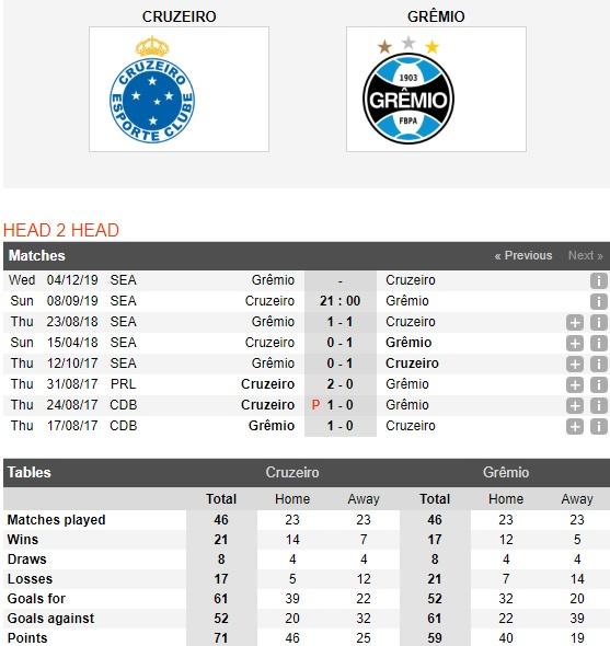 Cruzeiro-vs-gremio-da-ngheo-con-mac-cai-eo-21h00-ngay-8-9-giai-vdqg-brazil-brazil-serie-a-4