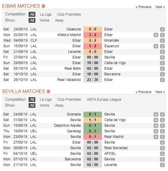 Eibar-vs-Sevilla-Doi-khach-khang-dinh-dang-cap-00h00-ngay-27-9-giai-VDQG-Tay-Ban-Nha-La-Liga-5