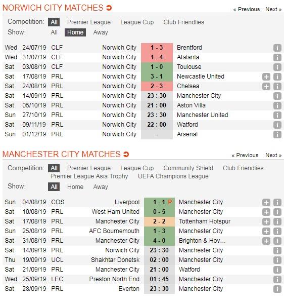 Norwich-City-vs-Manchester-City-Suc-manh-cua-DKVD-23h30-ngay-14-9-Giai-ngoai-hang-Anh-Premier-League-5