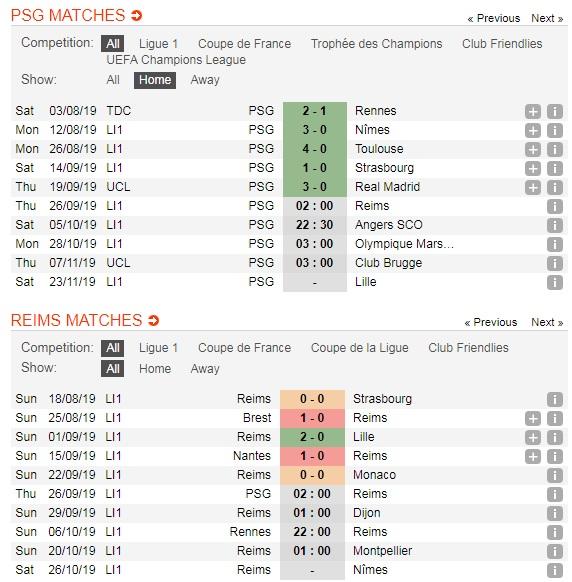 PSG-vs-Reims-DKVD-tiep-noi-dai-mach-toan-thang-02h00-ngay-26-9-giai-VDQG-Phap-Ligue-1-5
