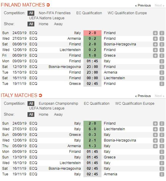 Phan-Lan-vs-Italia-Azzurri-noi-dai-chuoi-tran-toan-thang-01h45-ngay-9-9-Vong-loai-giai-VDQG-chau-Au-Euro-2020-5