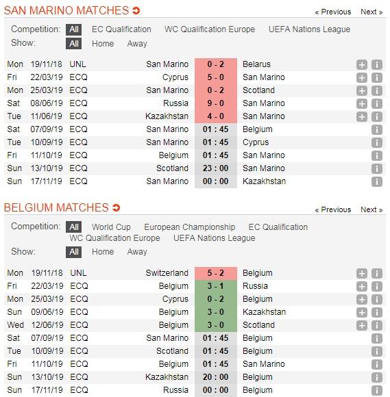 "San-Marino-vs-Bi-""Quy-do""-khang-dinh-suc-manh-01h45-ngay-7-9-Vong-loai-giai-VDQG-chau-Au-Euro-2020-5"