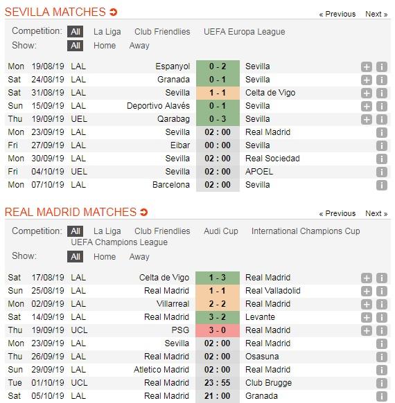 Sevilla-vs-Real-Madrid-Loi-the-san-nha-02h00-ngay-23-9-giai-VDQG-Tay-Ban-Nha-La-Liga-5