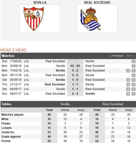 Sevilla-vs-Sociedad-khach-pha-dop-02h00-ngay-30-9-giai-vdqg-tay-ban-nha-spain-primera-laliga-5