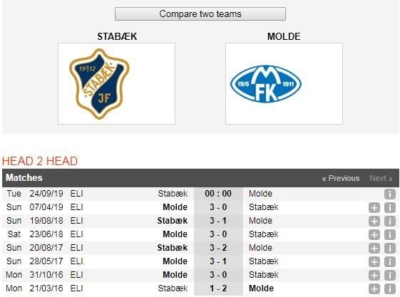 Stabaek-vs-Molde-Khach-lan-chu-00h00-ngay-24-9-giai-VDQG-Na-Uy-Norway-Eliteserien-6
