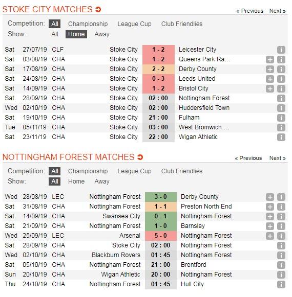 Stoke-City-vs-Nottingham-Forest-Khach-lan-chu-02h00-ngay-28-9-giai-hang-nhat-Anh-Championship-5