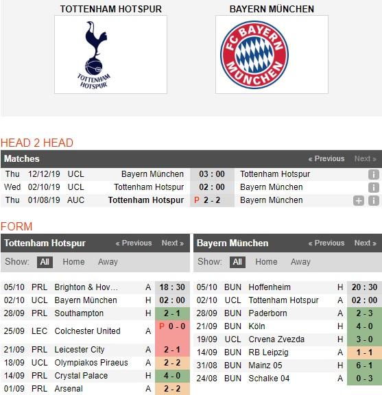 Tottenham-vs-Bayern-Munich-hum-xam-tang-ga-trong-02h00-ngay-02-10-cup-c1-chau-au-uefa-champions-league-4