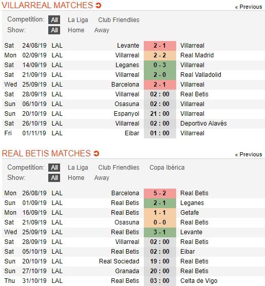 Villarreal-vs-Real-Betis-tau-ngam-vang-hoi-sinh-02h00-ngay-28-9-giai-vdqg-tay-ban-nha-spain-primera-laliga-3