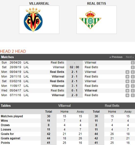 Villarreal-vs-Real-Betis-tau-ngam-vang-hoi-sinh-02h00-ngay-28-9-giai-vdqg-tay-ban-nha-spain-primera-laliga-4