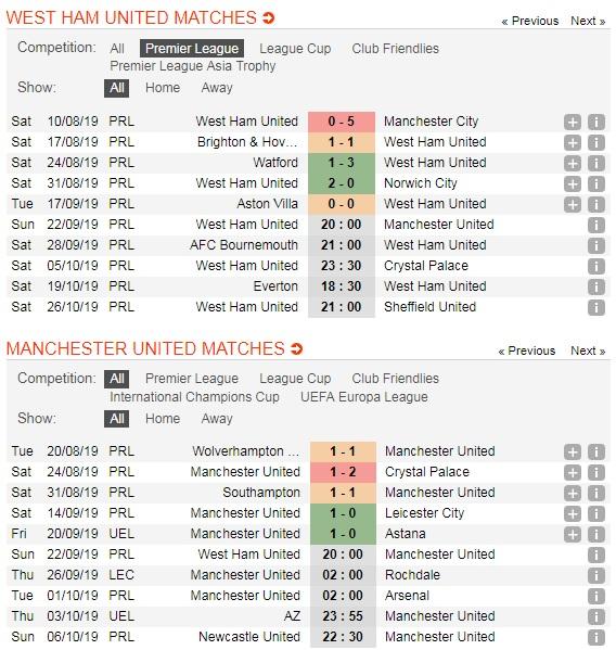 "West-Ham-vs-Manchester-United-Kho-cho-""Quy-do""-20h00-ngay-221-9-giai-ngoai-hang-Anh-Premier-League-5"