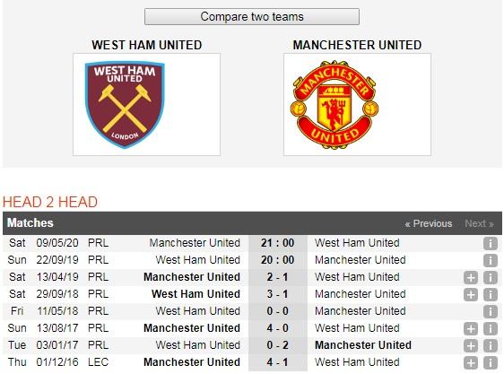 "West-Ham-vs-Manchester-United-Kho-cho-""Quy-do""-20h00-ngay-221-9-giai-ngoai-hang-Anh-Premier-League-6"