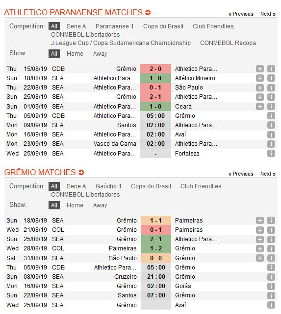 atletico-paranaense-vs-gremio-ve-chung-ket-cho-gremio-05h00-ngay-05-09-cup-qg-brazil-brazil-cup-2