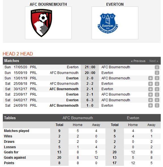 bournemouth-vs-everton-tin-vao-doi-khach-20h00-ngay-15-09-ngoai-hang-anh-premier-league-4