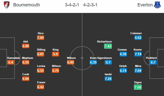 bournemouth-vs-everton-tin-vao-doi-khach-20h00-ngay-15-09-ngoai-hang-anh-premier-league-5