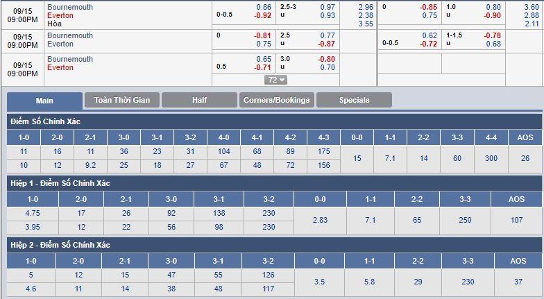 bournemouth-vs-everton-tin-vao-doi-khach-20h00-ngay-15-09-ngoai-hang-anh-premier-league