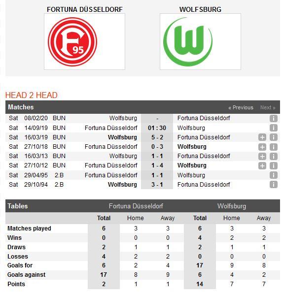 fortuna-dusseldorf-vs-wolfsburg-loi-the-thuoc-ve-doi-khach-01h30-ngay-14-09-giai-vdqg-duc-bundesliga-6