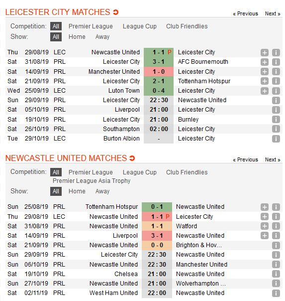 leicester-vs-newcastle-ban-ha-chich-choe-22h30-ngay-29-09-ngoai-hang-anh-premier-league-4