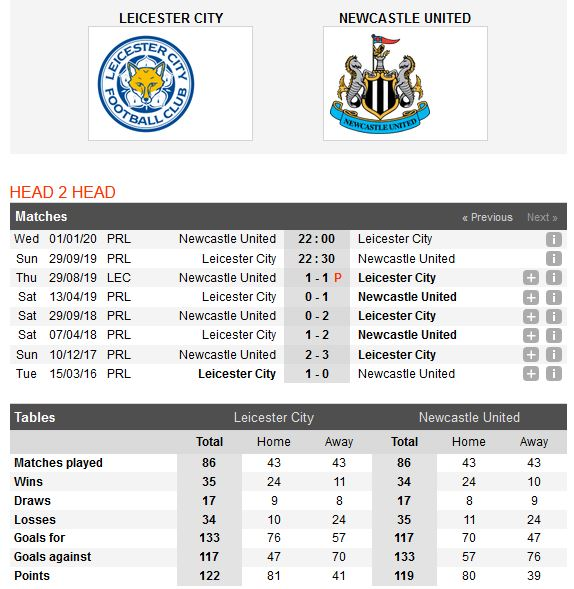 leicester-vs-newcastle-ban-ha-chich-choe-22h30-ngay-29-09-ngoai-hang-anh-premier-league-5
