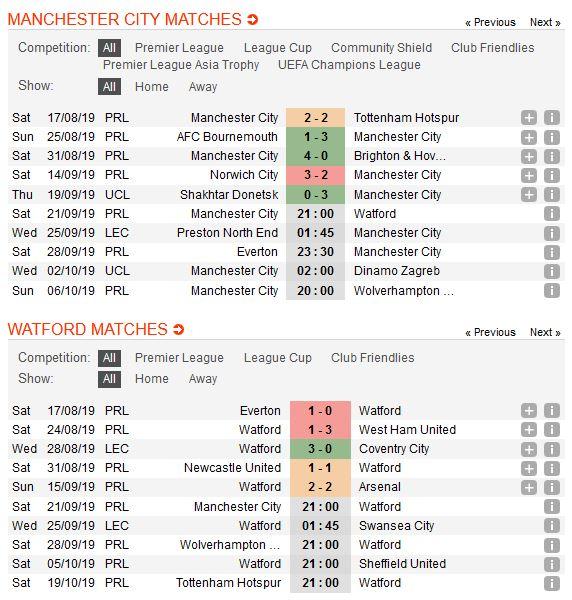 man-city-vs-watford-tro-lai-mach-thang-21h00-ngay-21-09-ngoai-hang-anh-premier-league-1