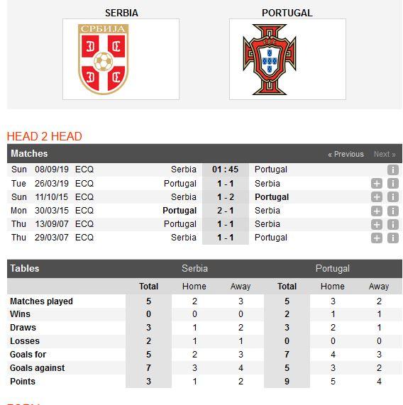 serbia-vs-bo-dao-nha-cam-chan-nha-vo-dich-01h45-ngay-08-09-vong-loai-euro-2020-euro-2020-5
