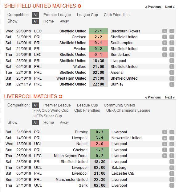 sheffield-united-vs-liverpool-giu-vung-ngoi-dau-18h30-ngay-28-09-ngoai-hang-anh-premier-league-3