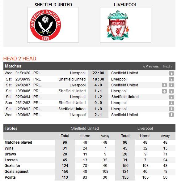 sheffield-united-vs-liverpool-giu-vung-ngoi-dau-18h30-ngay-28-09-ngoai-hang-anh-premier-league-4