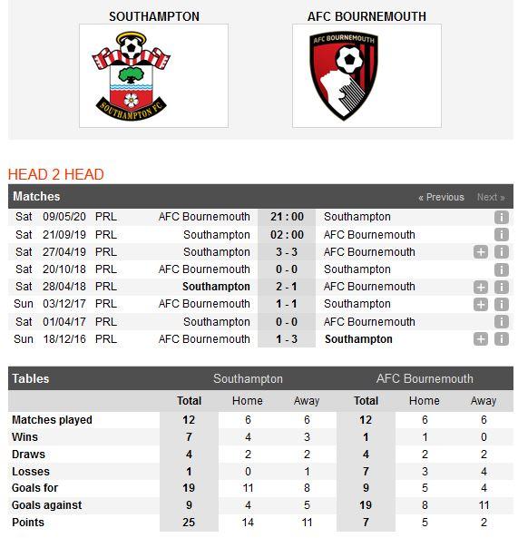 southampton-vs-bournemouth-diem-tua-st-marys-02h00-ngay-21-09-ngoai-hang-anh-premier-league-2