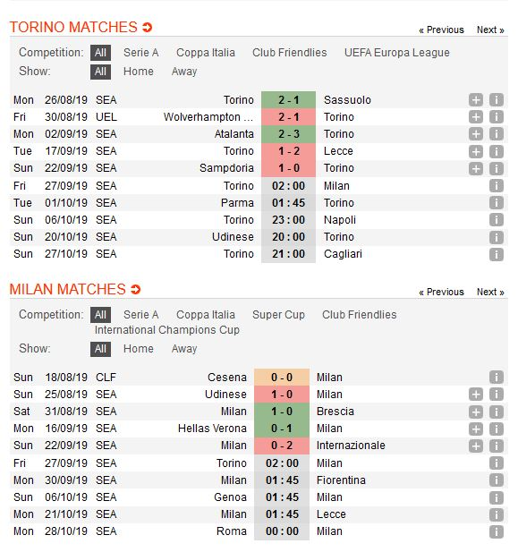 torino-vs-ac-milan-khach-chiem-loi-the-02h00-ngay-27-09-giai-vdqg-italia-serie-a-4