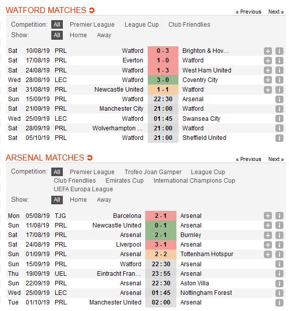 watford-vs-arsenal-phao-thu-chiem-loi-the-22h30-ngay-15-09-ngoai-hang-anh-premier-league-2