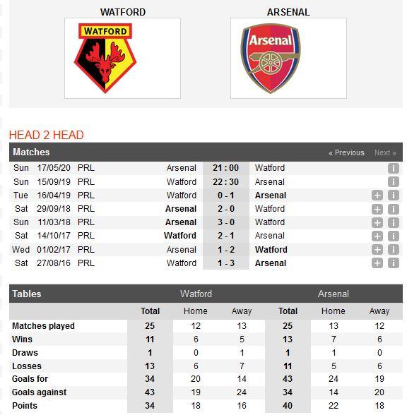 watford-vs-arsenal-phao-thu-chiem-loi-the-22h30-ngay-15-09-ngoai-hang-anh-premier-league-4