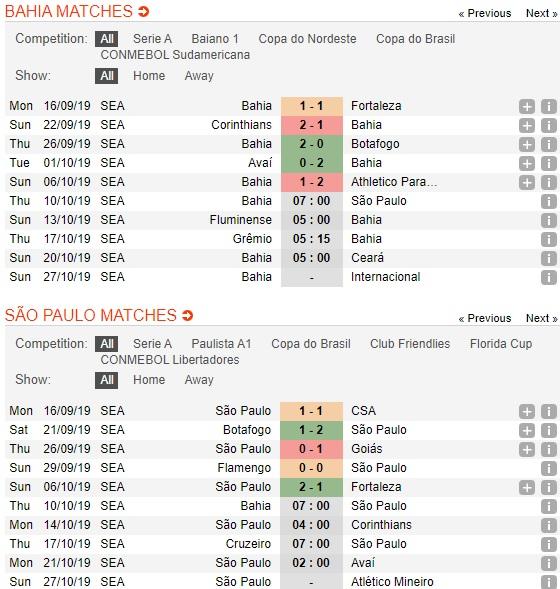 Bahia-vs-Sao-Paulo-thi-truong-theo-cua-duoi-07h00-ngay-10-10-giai-vdqg-brazil-brazil-serie-a-2