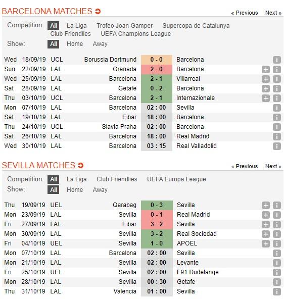 Barcelona-vs-Sevilla-Khac-biet-o-Messi-02h00-ngay-07-10-VDQG-Tay-Ban-Nha-La-Liga-2