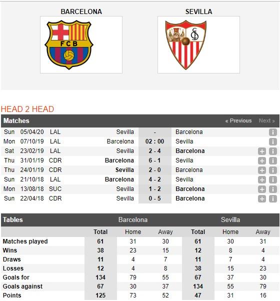 Barcelona-vs-Sevilla-Khac-biet-o-Messi-02h00-ngay-07-10-VDQG-Tay-Ban-Nha-La-Liga