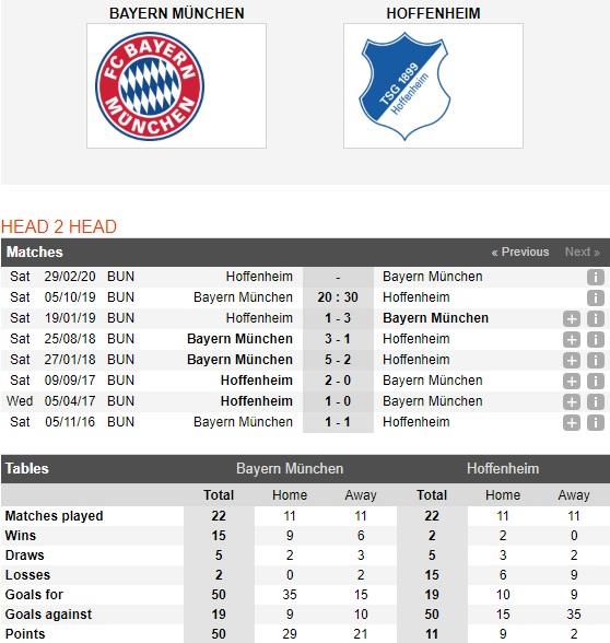 Bayern-Munich-vs-Hoffenheim-hum-xam-thang-hoa-20h30-ngay-05-10-giai-vdqg-duc-germany-bundesliga-4