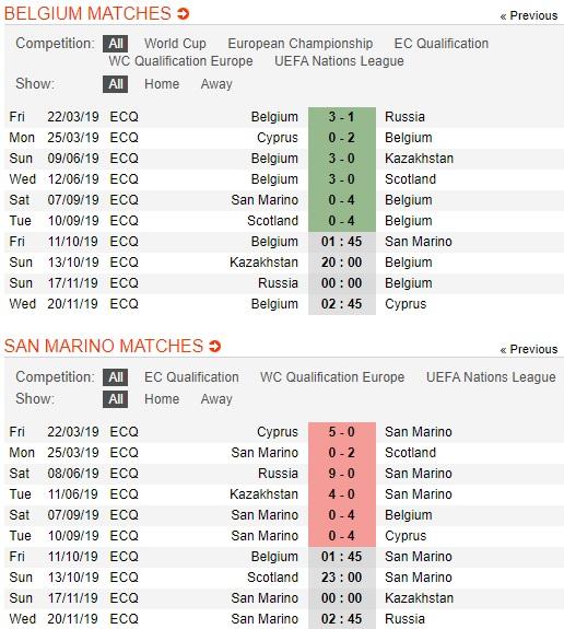 Bi-vs-San-Marino-Quy-do-lap-ky-luc-01h45-ngay-11-10-vong-loai-euro-2020-uefa-euro-2020-qualifiers-3
