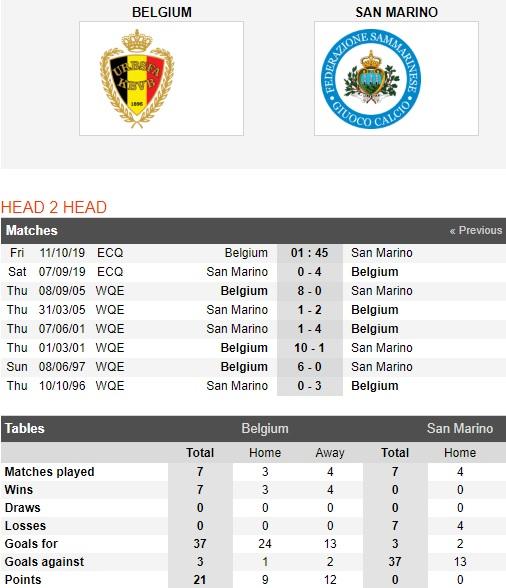 Bi-vs-San-Marino-Quy-do-lap-ky-luc-01h45-ngay-11-10-vong-loai-euro-2020-uefa-euro-2020-qualifiers-5