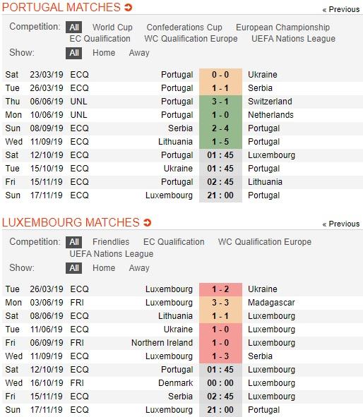 Bo-dao-nha-vs-luxembourg-ky-luc-cho-ronaldo-01h45-ngay-12-10-vong-loai-euro-2020-uefa-euro-2020-qualifiers-3