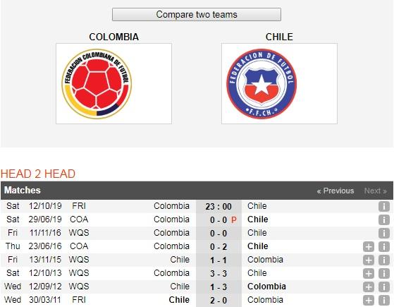 Colombia-vs-Chile-Chu-nha-tra-no-thanh-cong-23h00-ngay-12-10-Giao-huu-quoc-te-6